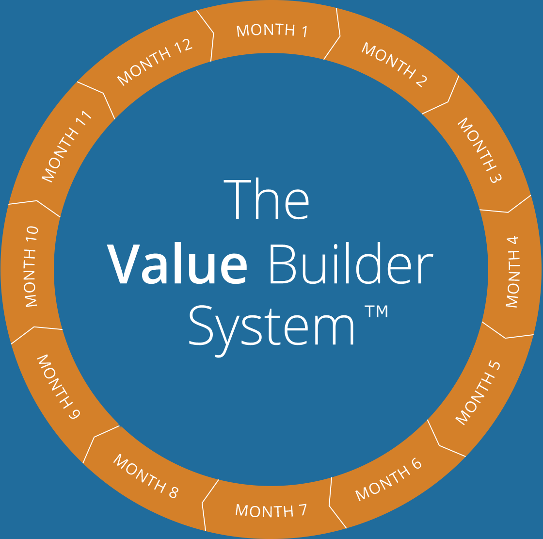 What Can You Discover About Your Value Builder Score?